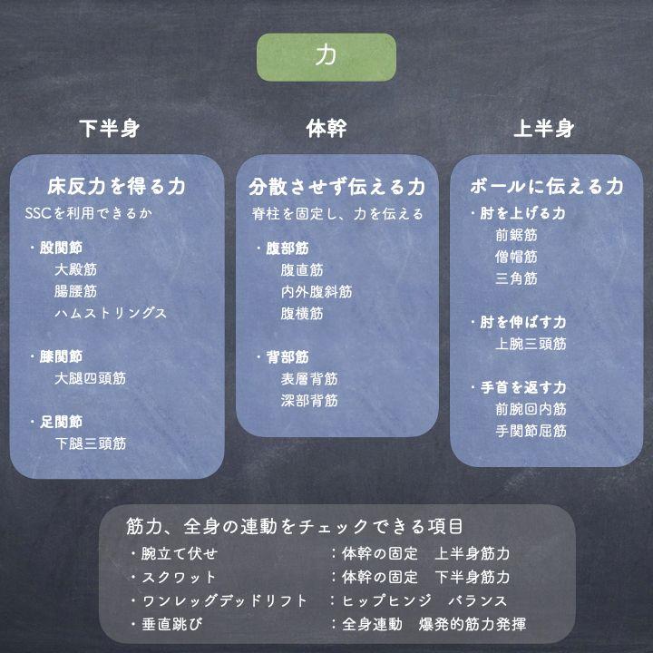 【シュート指導のポイント】③力