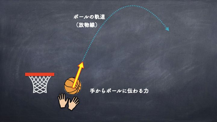 バスケ シュート 力の性質 ①方向