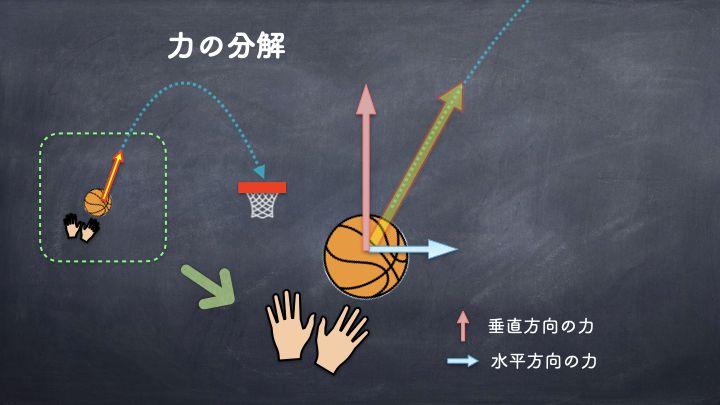 バスケ シュート 力の合成・分解